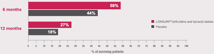 LONSURF Effectiveness percent of patients surviving at 6 and 12 months