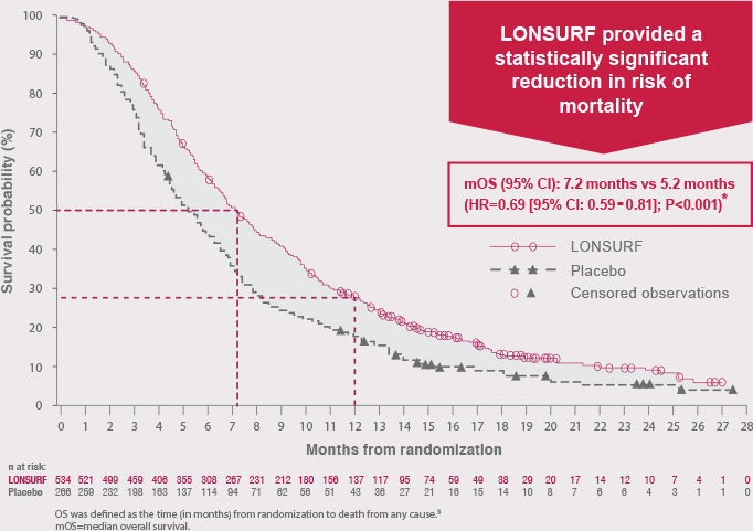Reduction in risk of refractory metastatic colorectal cancer mortality with LONSURF